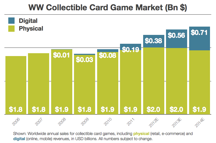 Card Game Market