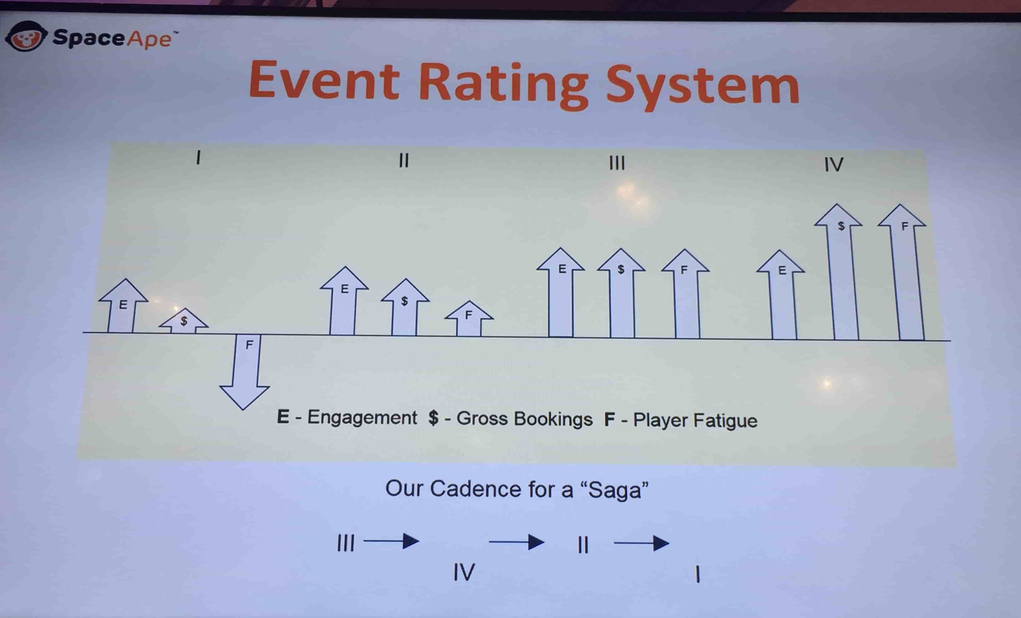 Event Rating System