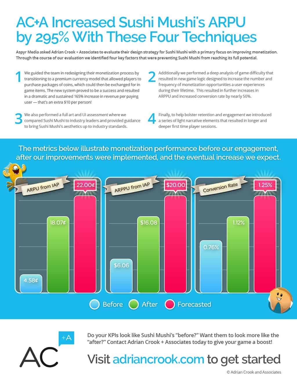 Sushi Mushi Case Study Infographic